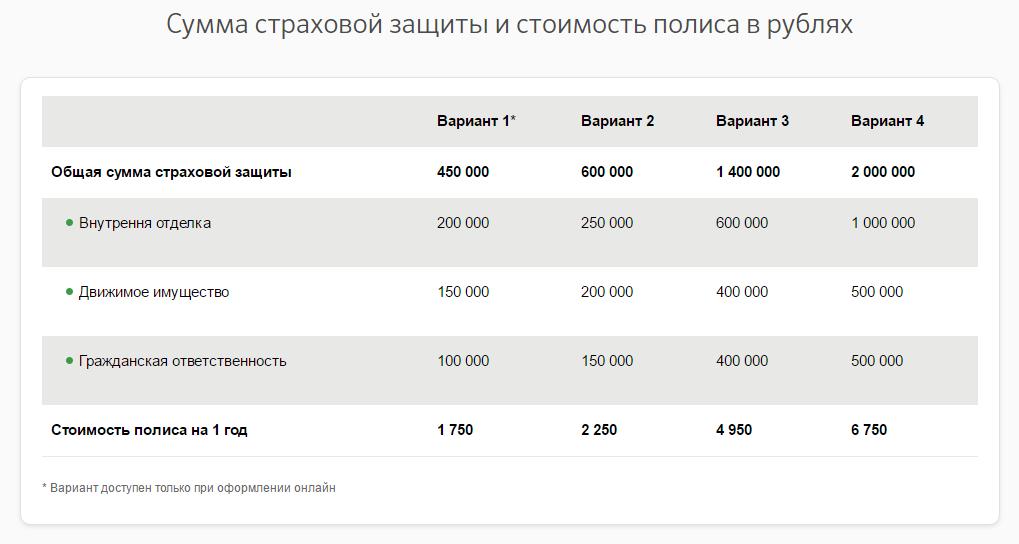 Картинка - Сумма страховой защиты и стоимость полиса в рублях