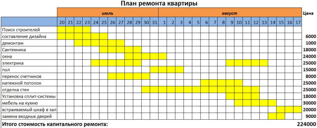 Картинка - План ремонта квартиры